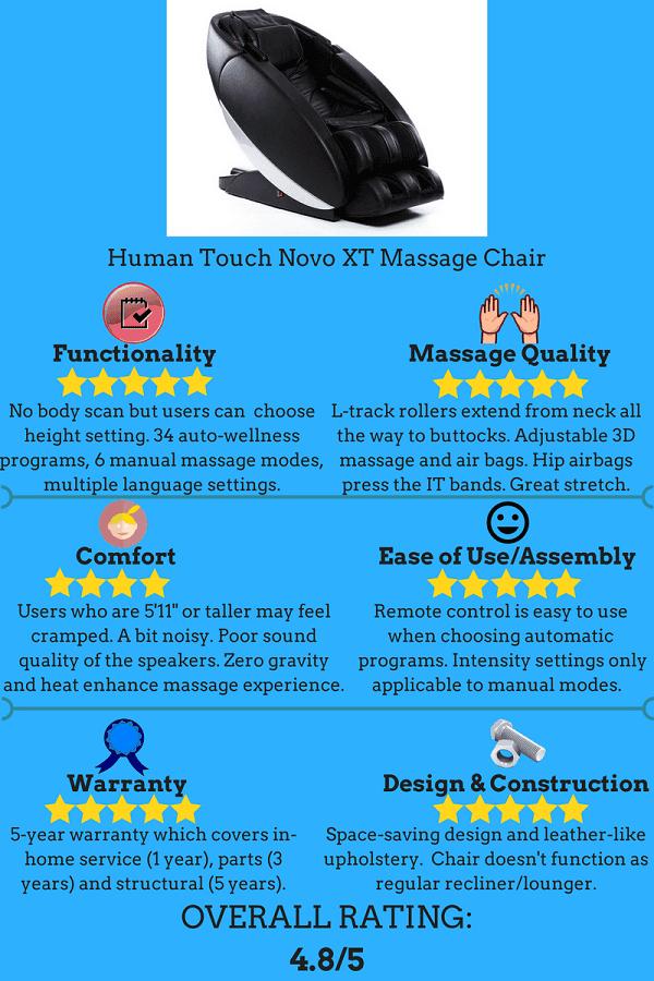 Massage Boss Niovo XT Review